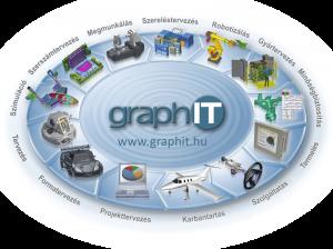 PLM-kor_graphit