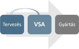 VSA Folyamat