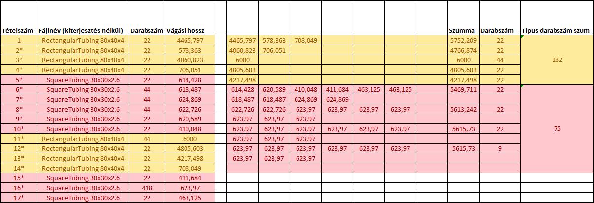 2. kép: Alapanyag igény előzetes kalkuláció Excelben