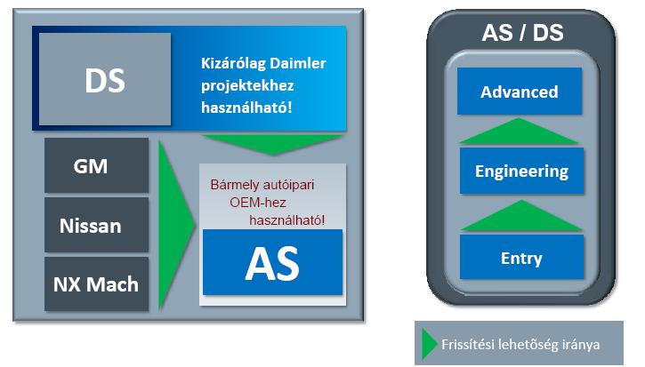 Daimler és Autóipari NX szoftvercsomagok és frissítési lehetőségük