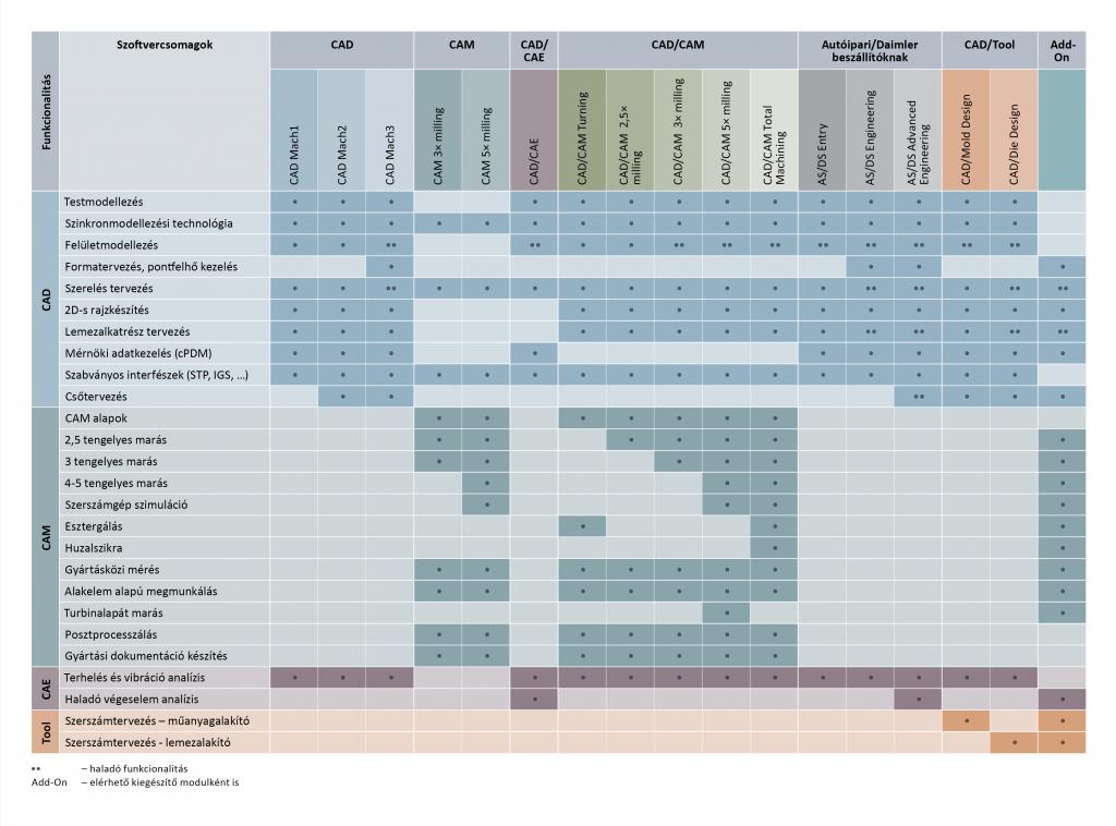 NX szoftvercsomagok és tartalmuk